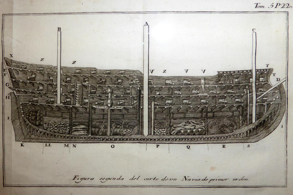Gravado do corte dun navío. Anónimo, 1801